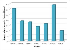 Annual colony losses