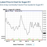 Nasdaq sugar futures