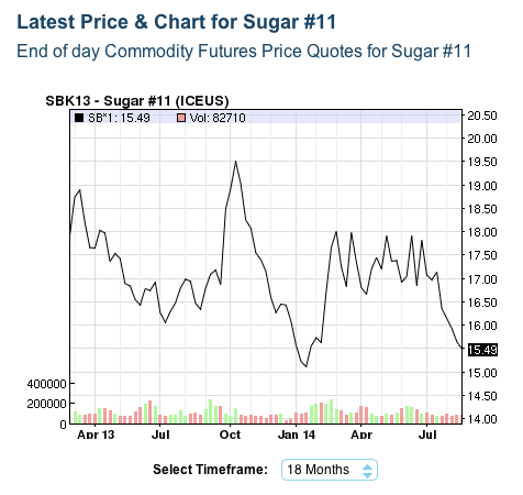 Nasdaq sugar futures