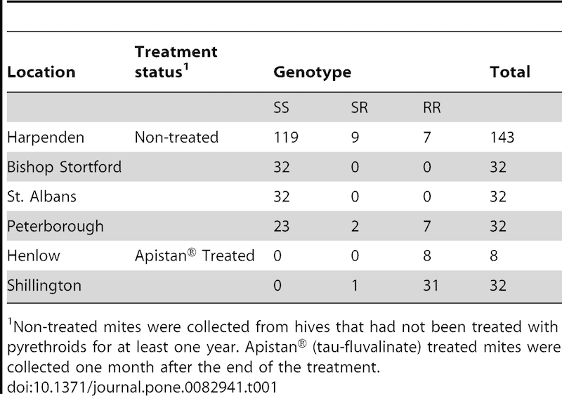 Table 1. Apistan resistance mutations in Varroa from treated and untreated colonies