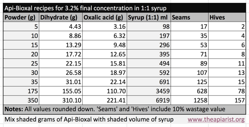 Api-Bioxal recipes for 3.2% OA trickling