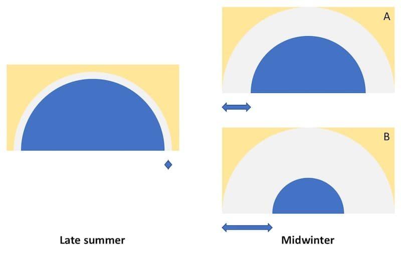 Isolation starvation schematic