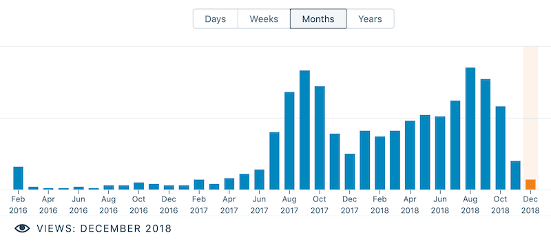 """When to treat"" monthly page views"