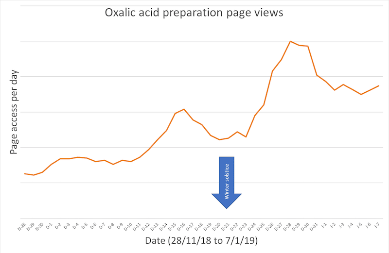 Oxalic acid preparation recipe page views