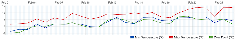 Fife temperatures, February 2019