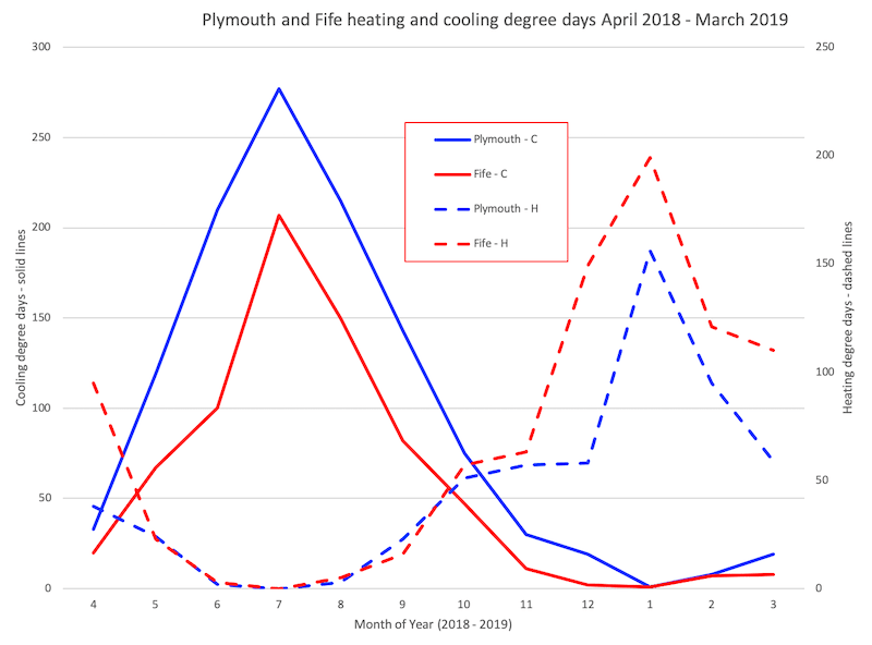 Heating and cooling degree days for Plymouth and Fife, April 2018 to March 2019